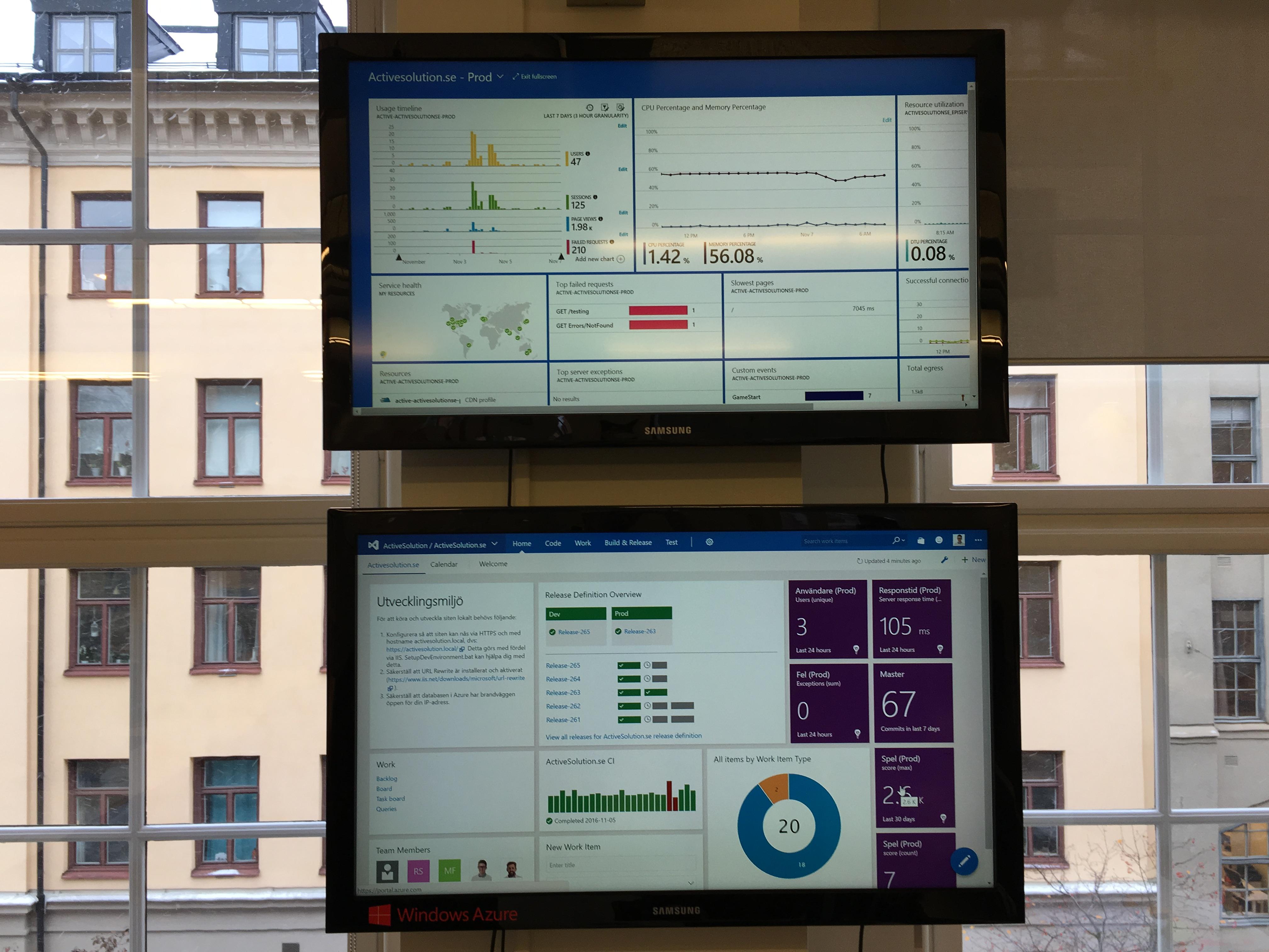 Dashboards med monitorering